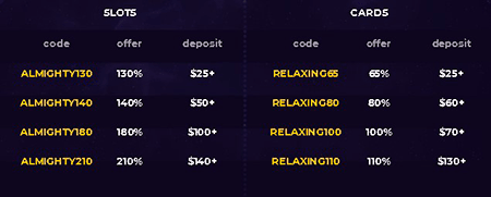 Enhance your odds of winning at the tables with first deposit code