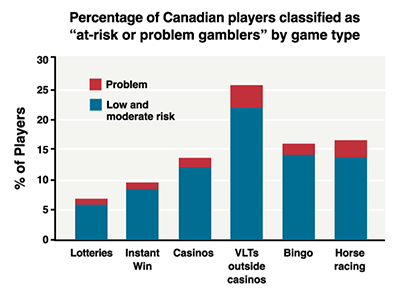 Addiction to gambling in Canada
